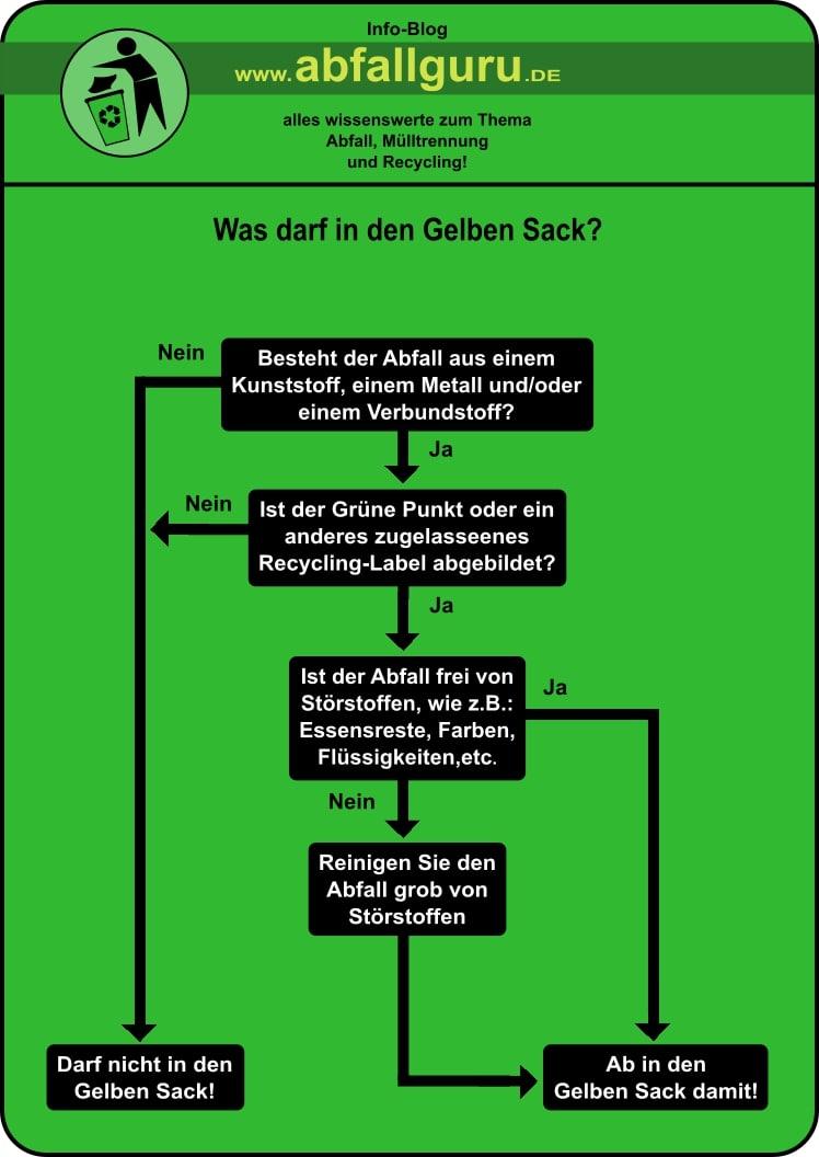 was-kommt-in-den-gelben-sack-infografik