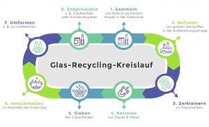 recycling-kreislauf-glas-resorti Abfallguru Glas entsorgen Mülltrennung